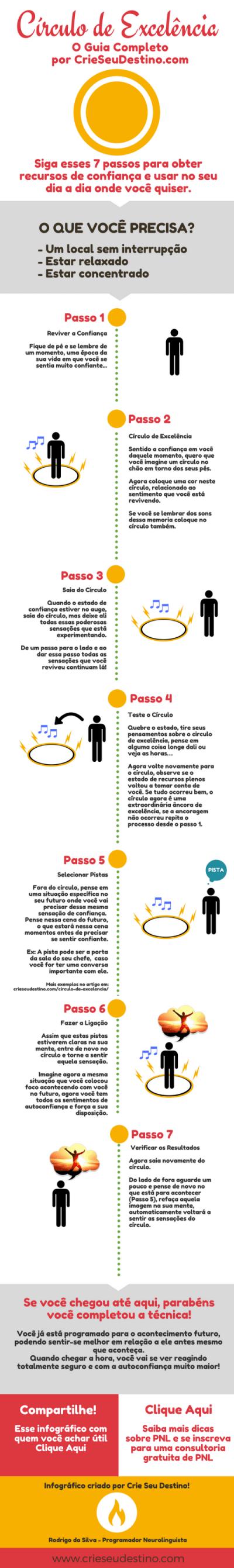 circulo da excelencia PNL