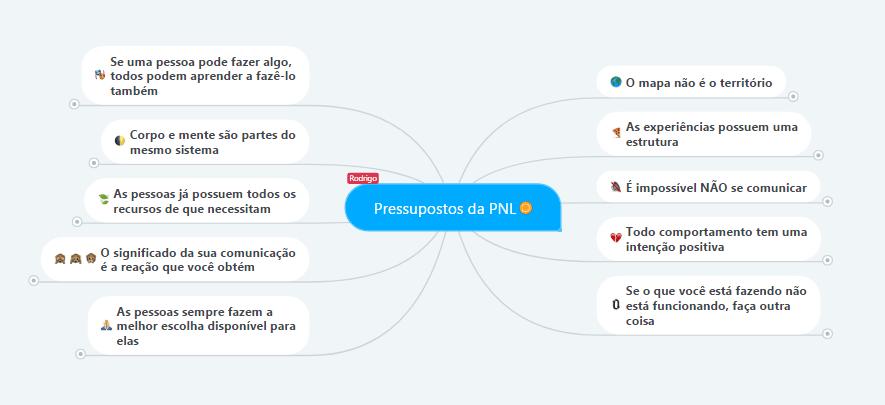 mapa mental pressupostos PNL-min